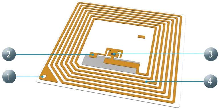 Velkou výhodou systému RFID kódování je vysoká rychlost čtení.