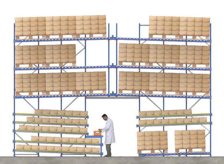 Příklad kompletace prováděné na spádových policových regálech, ve které se palety s rezervou výrobku nacházejí na vyšších úrovních