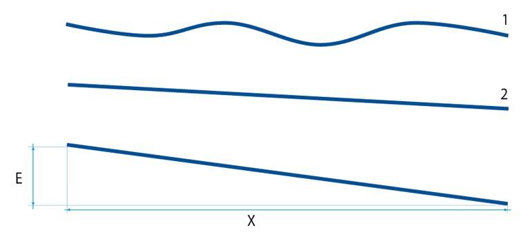 Výkres pro zobrazení rozdílu mezi vodorovností a rovinností povrchu podlahy skladu